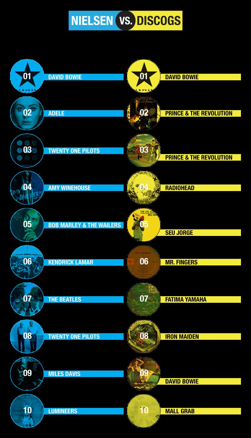 Nielsen vs. Discogs Top 10 LP Vinyl Album Marketplace Sales
