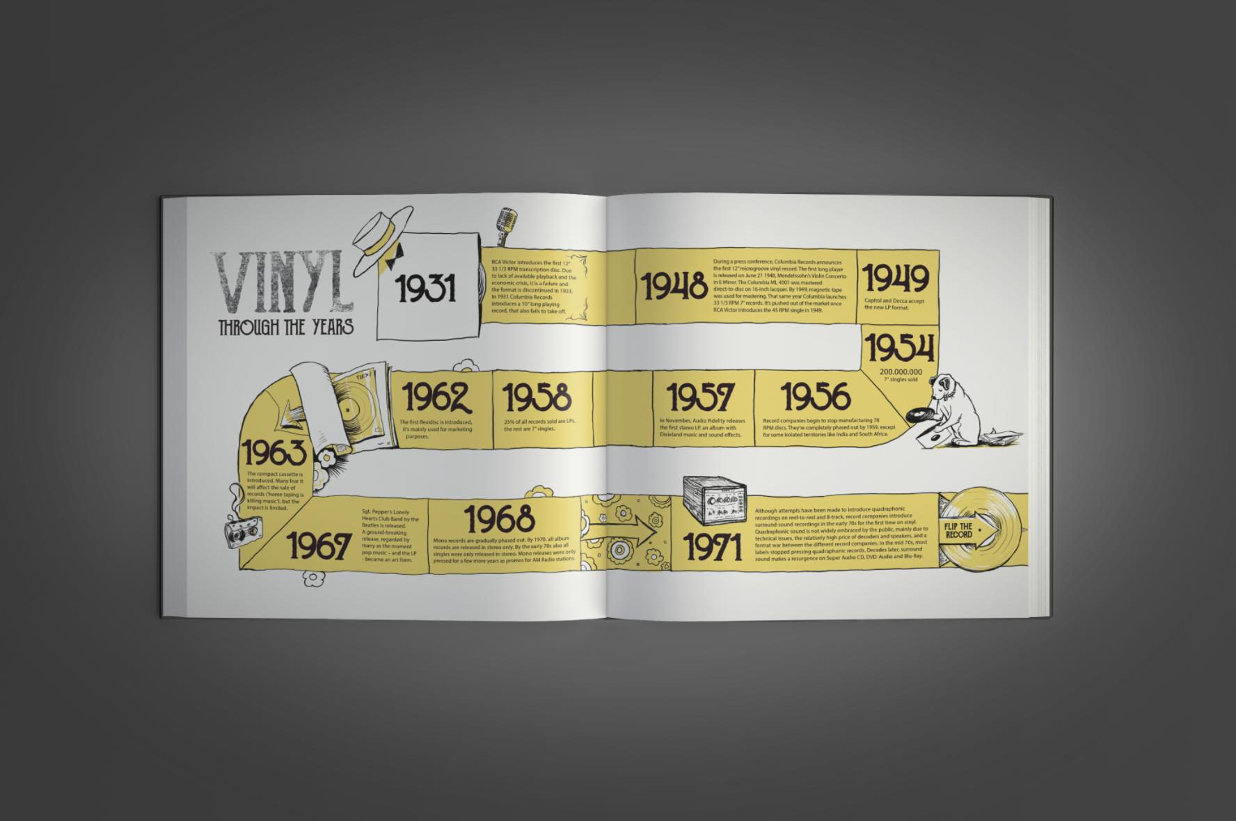 Passion for Vinyl Timeline