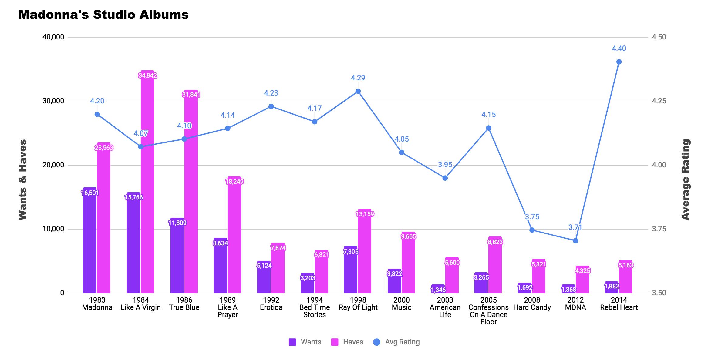 Statisctics Madonna Albums