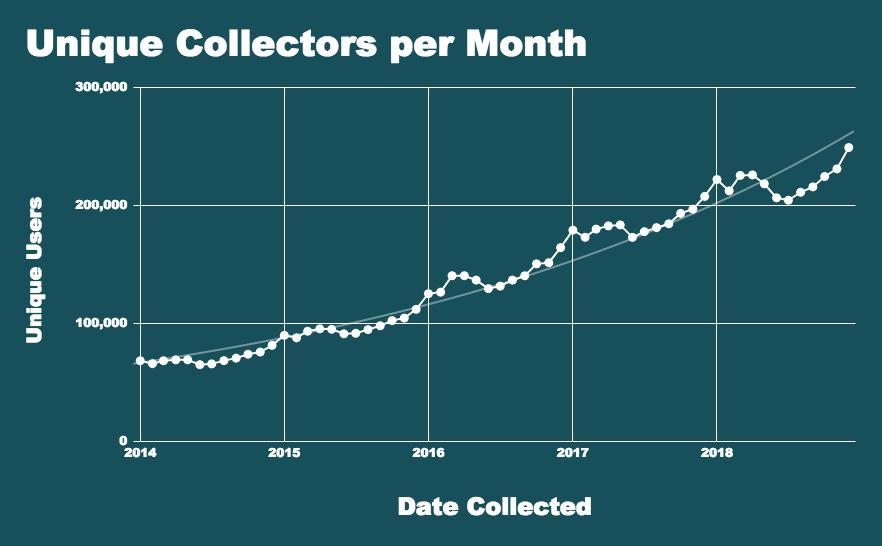 Unique Discogs Collectors Per Month
