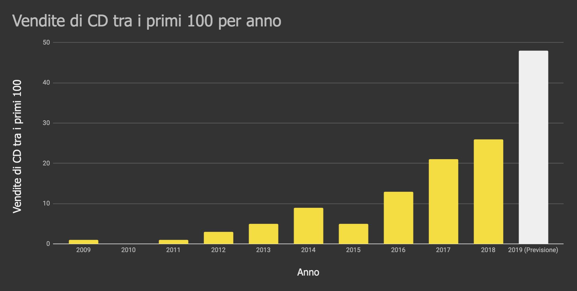 Vendite di CD tra i primi 100 per anno