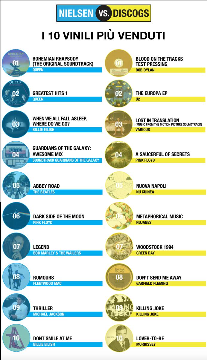 Nielsen vs. Discogs: i 10 album in vinile più venduti