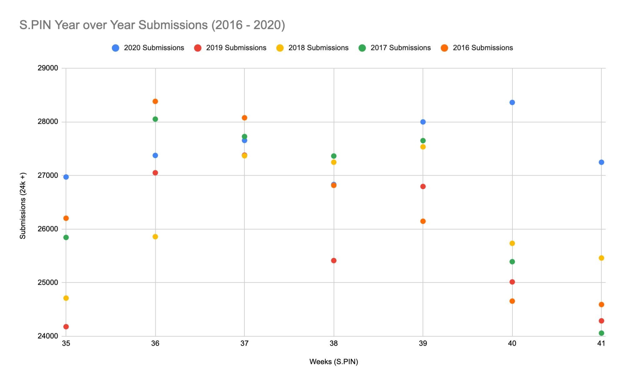 2020 database recap SPIN 2016-2020