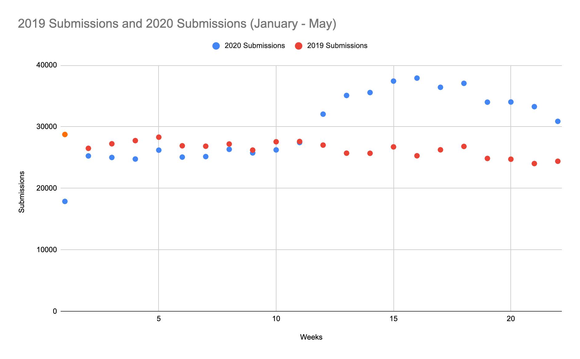 2020 database recap early 2020