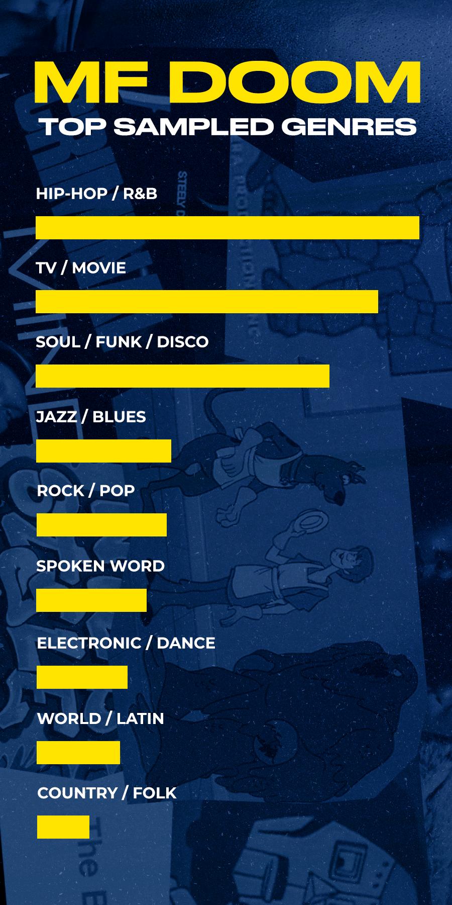 mf doom samples by genre