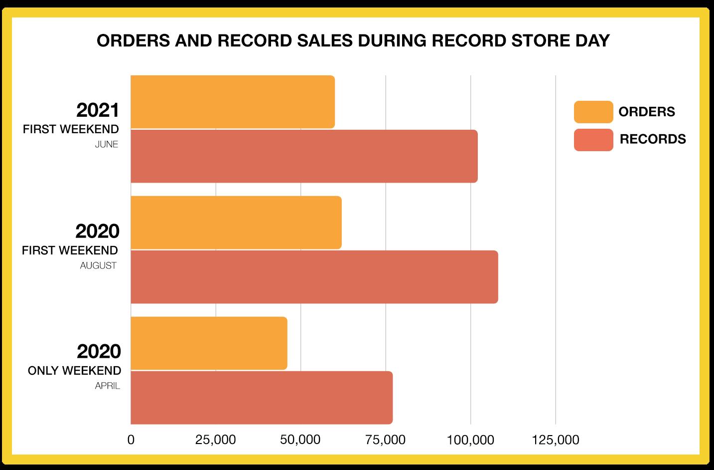 record store day rsd 2021 june recap graph